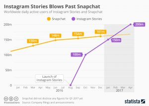Infographic: Instagram Stories Blows Past Snapchat | Statista