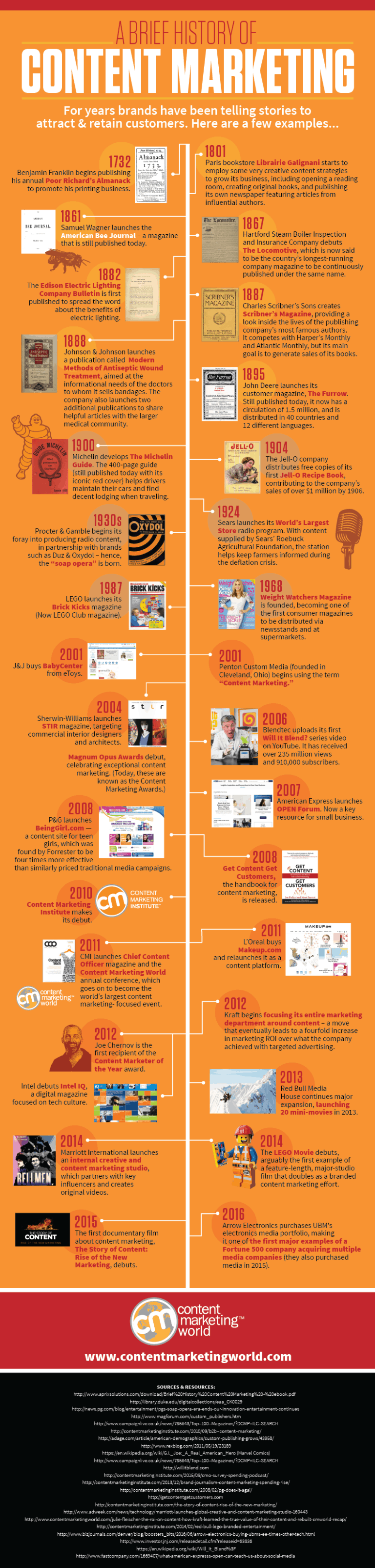 Content marketing historia