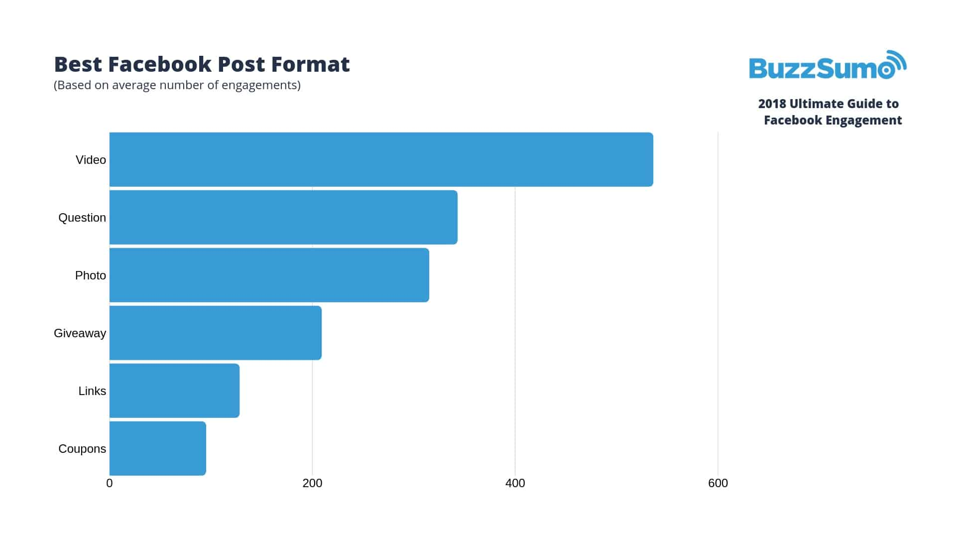 facebook video statystyki postów