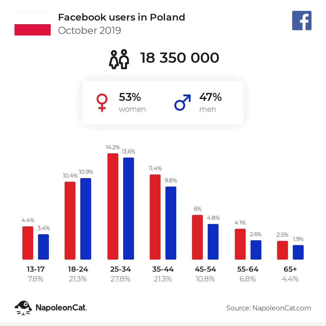 Użytkownicy Facebook Polska