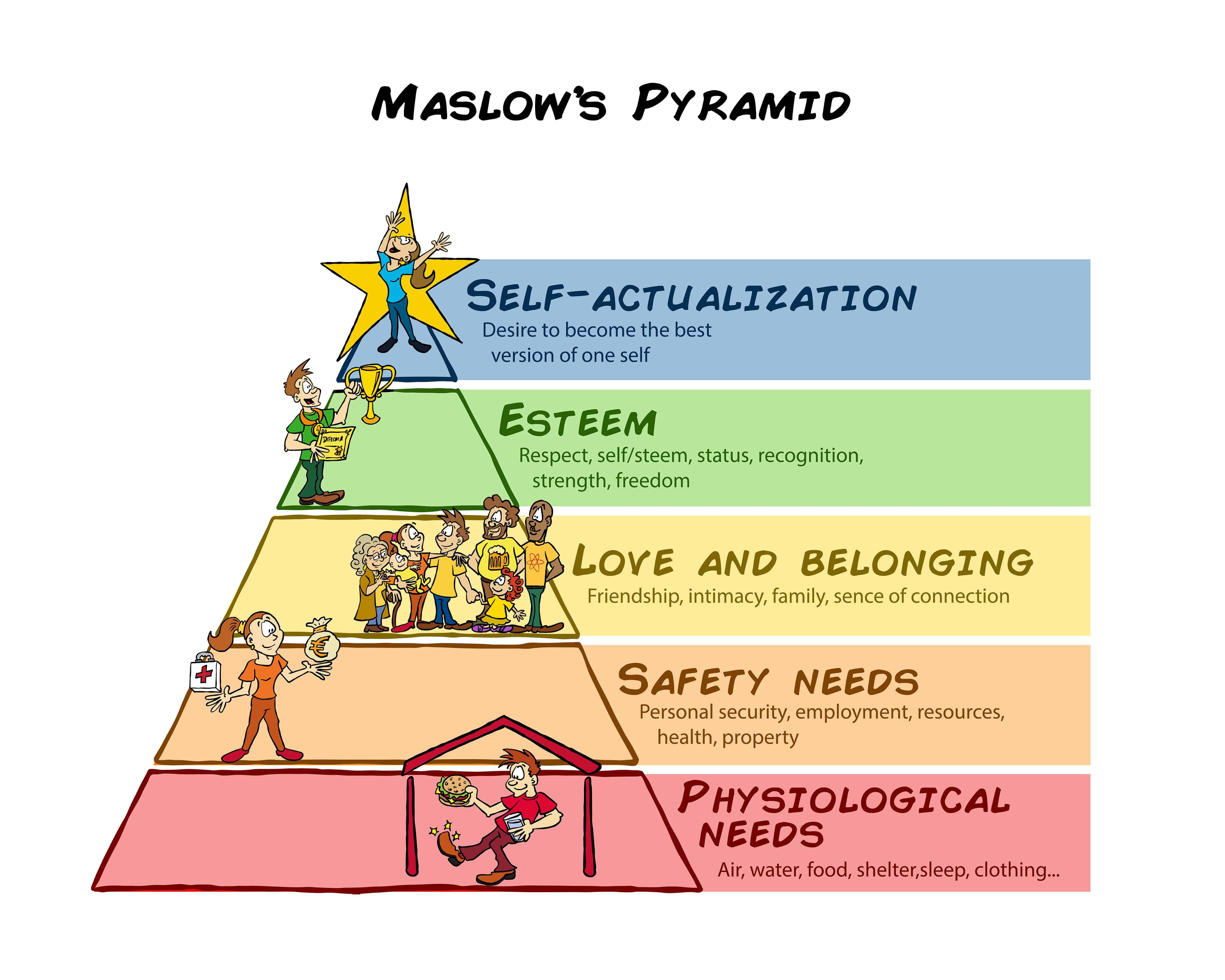 piramida potrzeb maslow social media